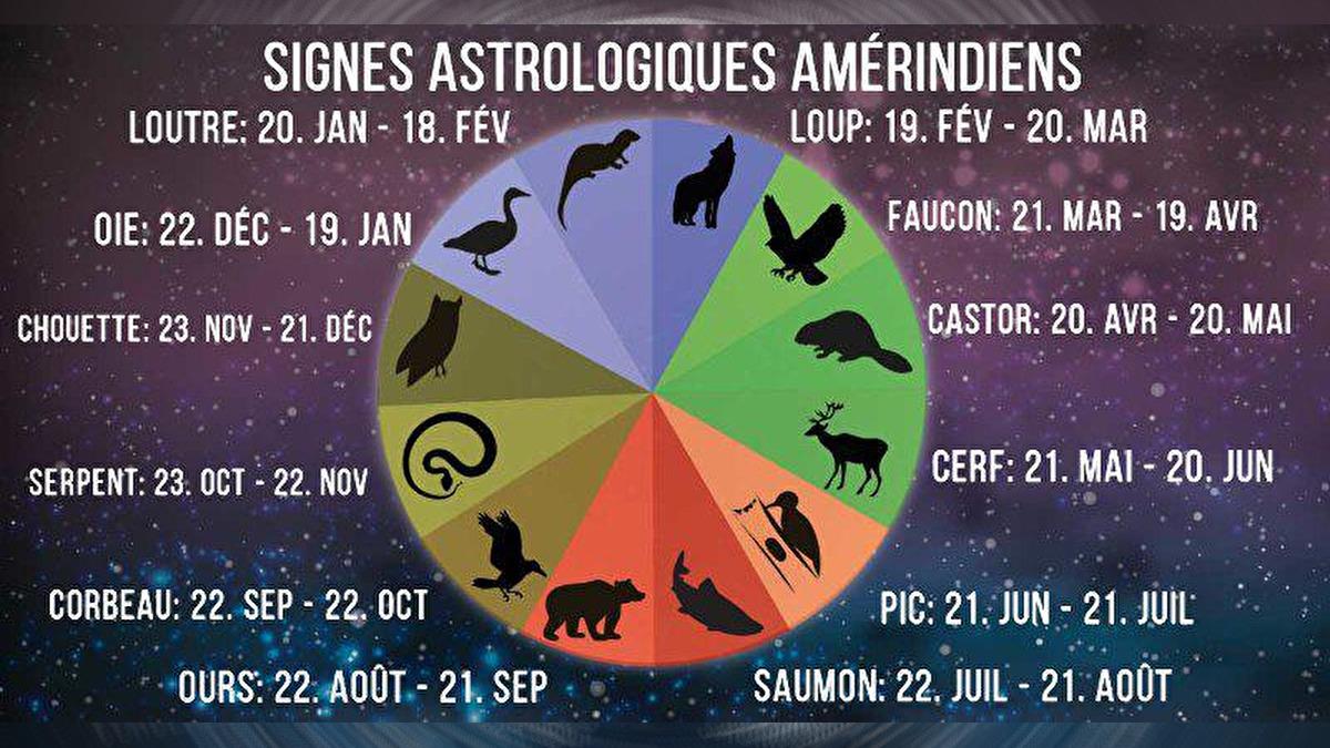 Signe astrologique amérindien comptabilité